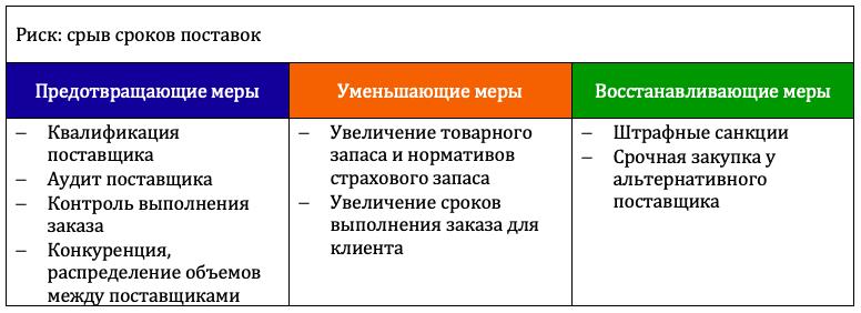 Пример мероприятий по управлению рисками поставок