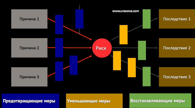 Диаграмма галстук-бабочка для определения предотвращающих, уменьшающих и восстанавливающих мер